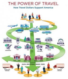 How Travel Dollars Support America